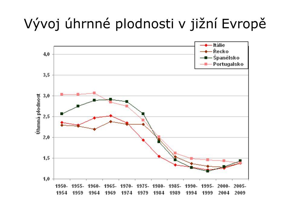 Vývoj úhrnné plodnosti v jižní Evropě