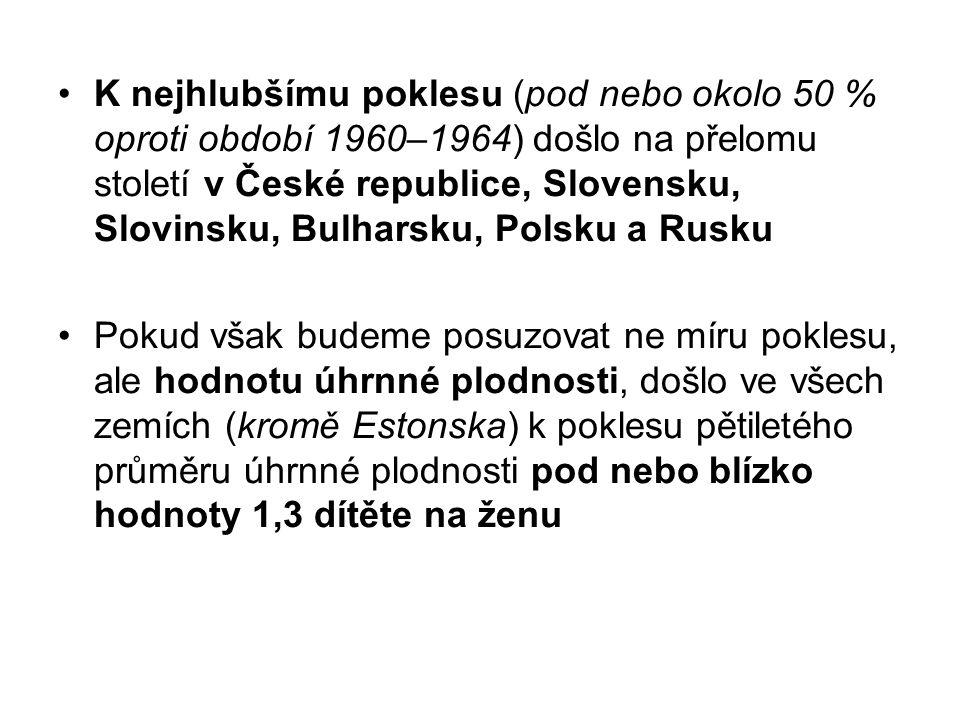 K nejhlubšímu poklesu (pod nebo okolo 50 % oproti období 1960–1964) došlo na přelomu století v České republice, Slovensku, Slovinsku, Bulharsku, Polsku a Rusku