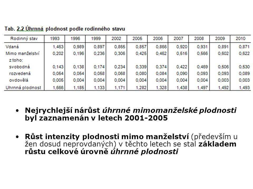 Nejrychlejší nárůst úhrnné mimomanželské plodnosti byl zaznamenán v letech 2001-2005