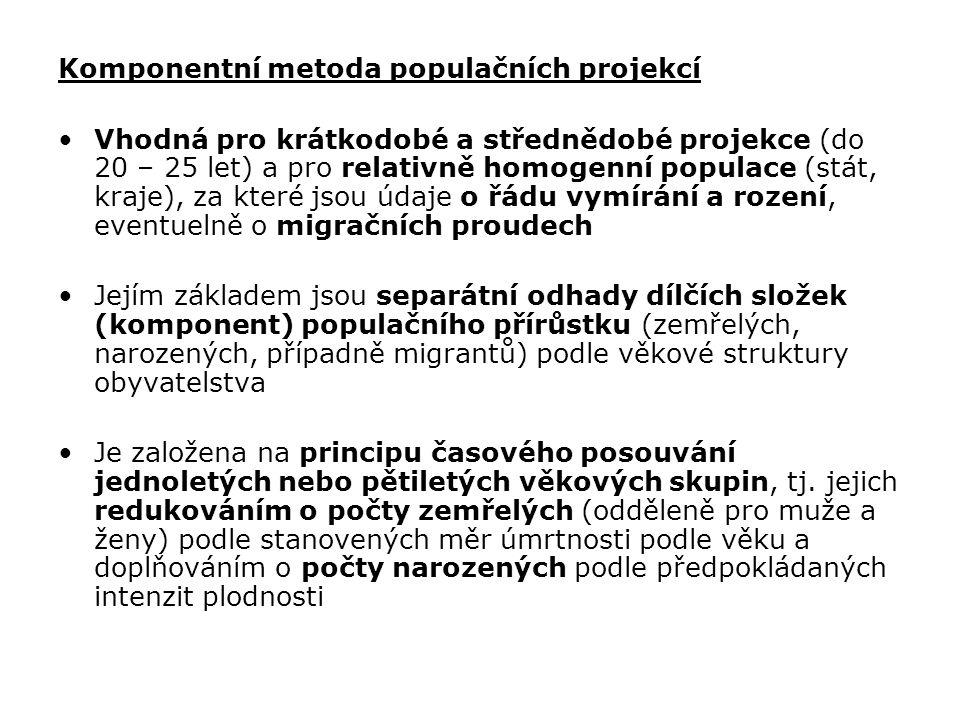 Komponentní metoda populačních projekcí