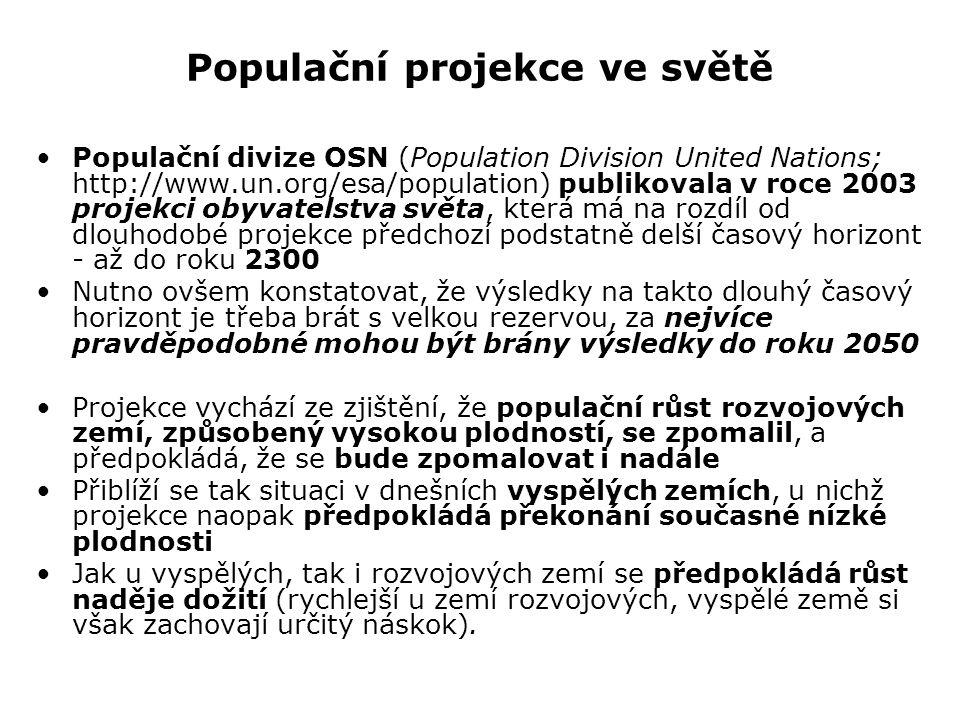 Populační projekce ve světě