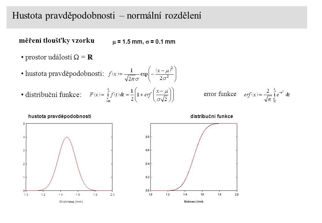 Hustota pravděpodobnosti – normální rozdělení