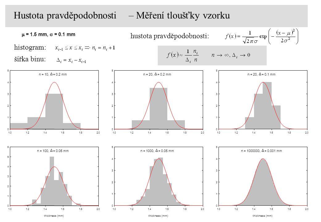 Hustota pravděpodobnosti – Měření tloušťky vzorku