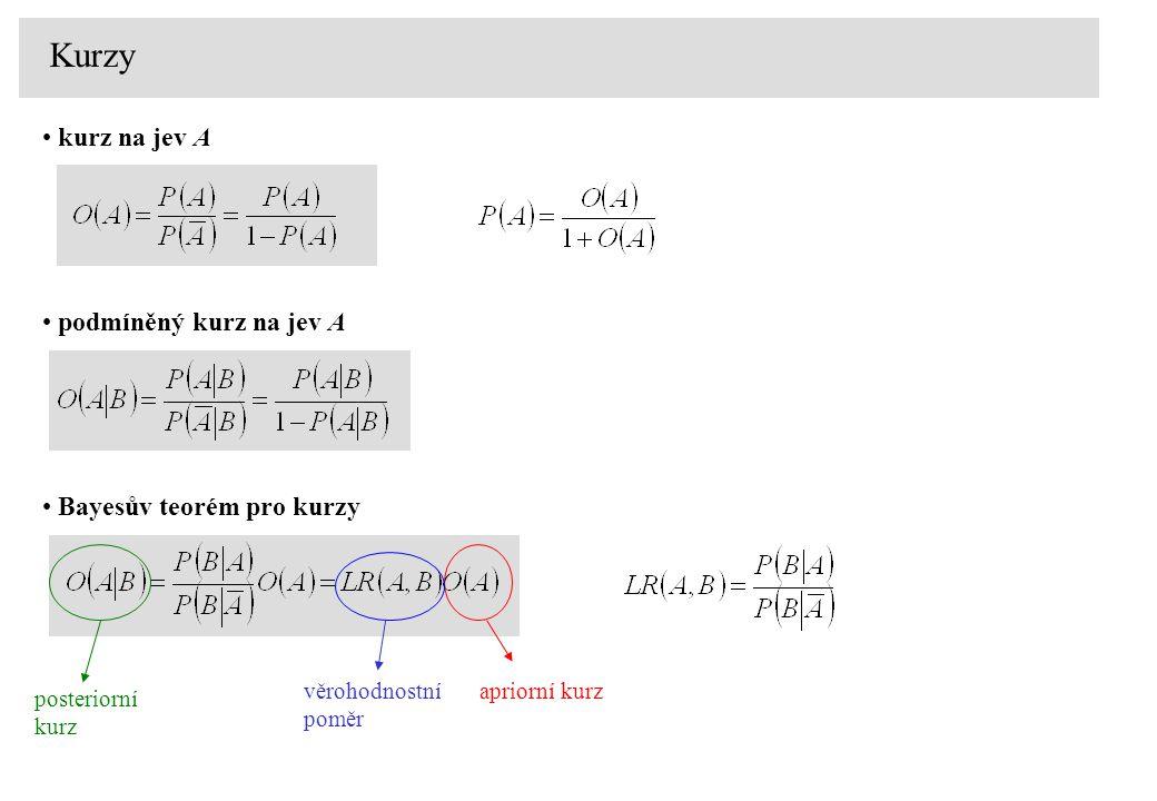 Kurzy kurz na jev A podmíněný kurz na jev A Bayesův teorém pro kurzy