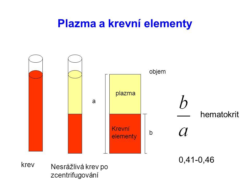 Plazma a krevní elementy