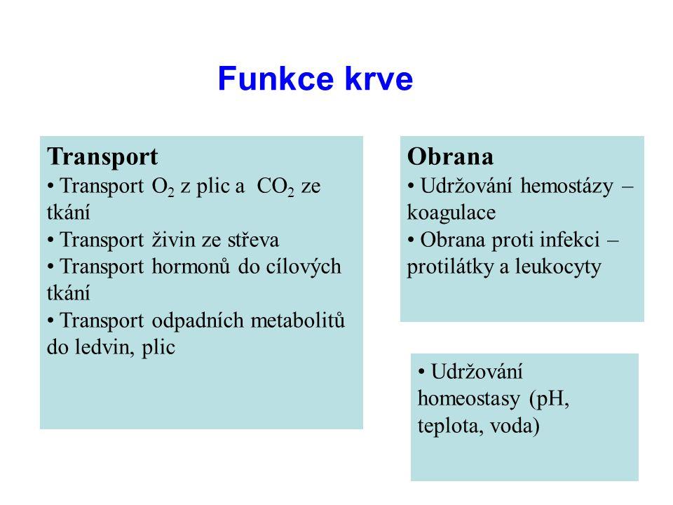 Funkce krve Transport Obrana Transport O2 z plic a CO2 ze tkání