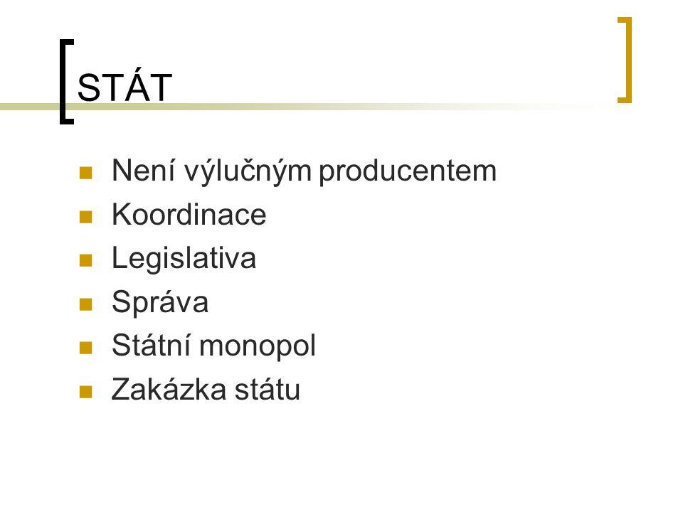 STÁT Není výlučným producentem Koordinace Legislativa Správa