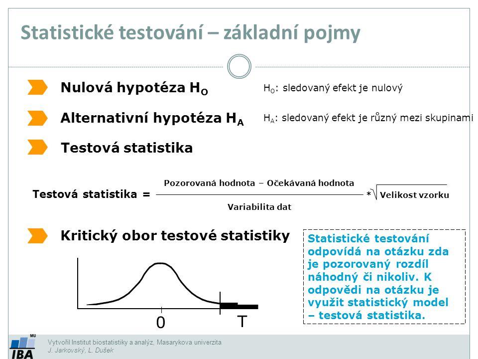 Statistické testování – základní pojmy