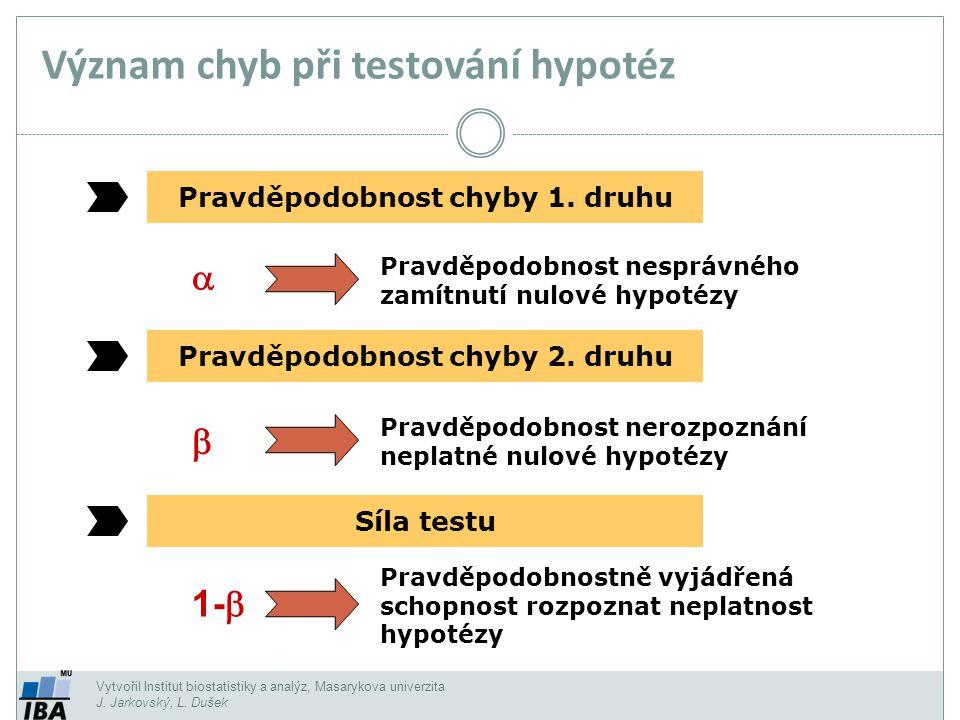 Význam chyb při testování hypotéz