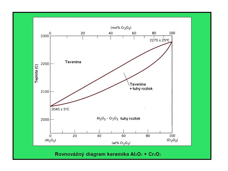 Rovnovážný diagram keramika Al2O3 + Cr2O3