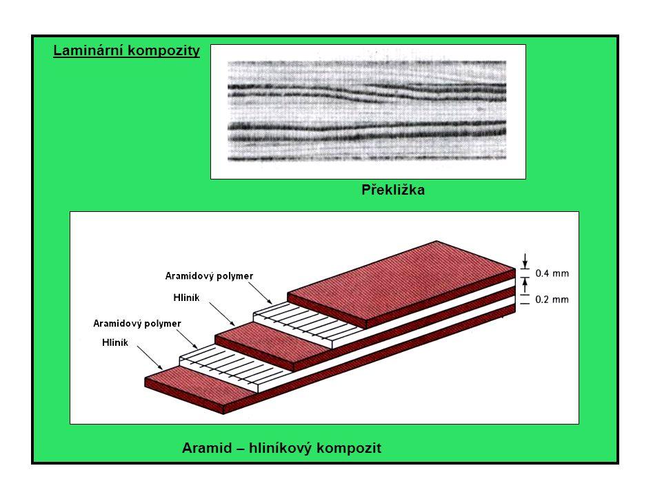 Laminární kompozity Překližka Aramid – hliníkový kompozit