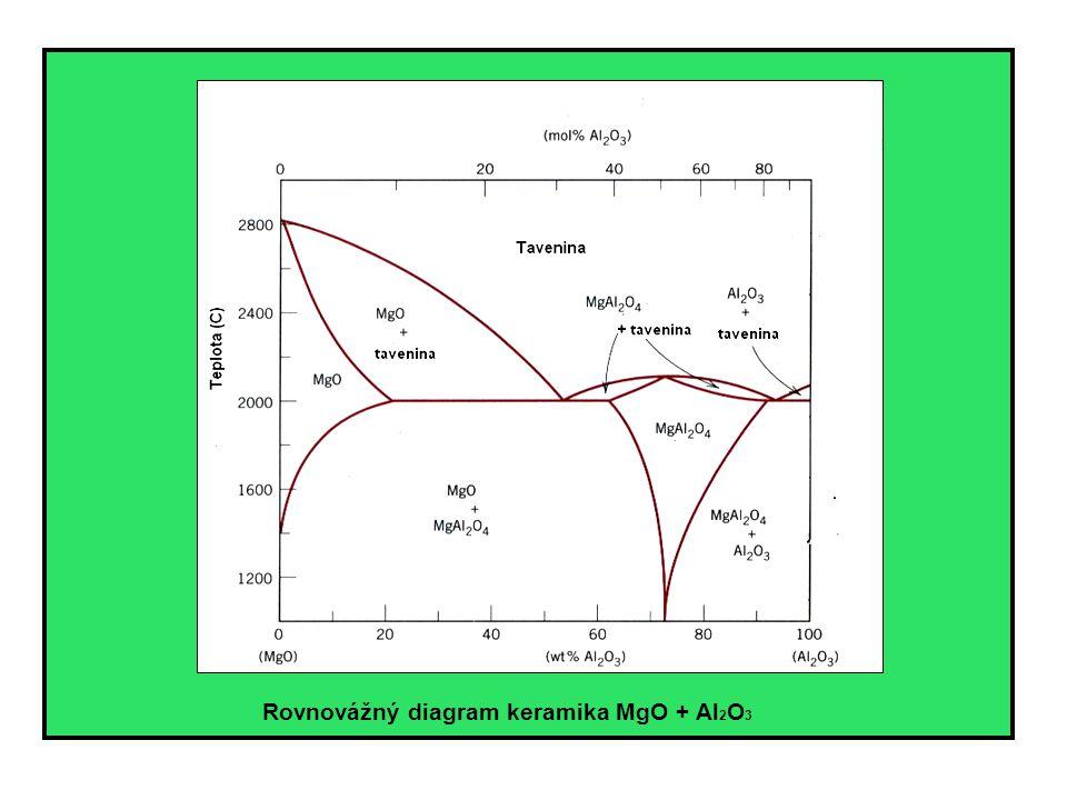 Rovnovážný diagram keramika MgO + Al2O3