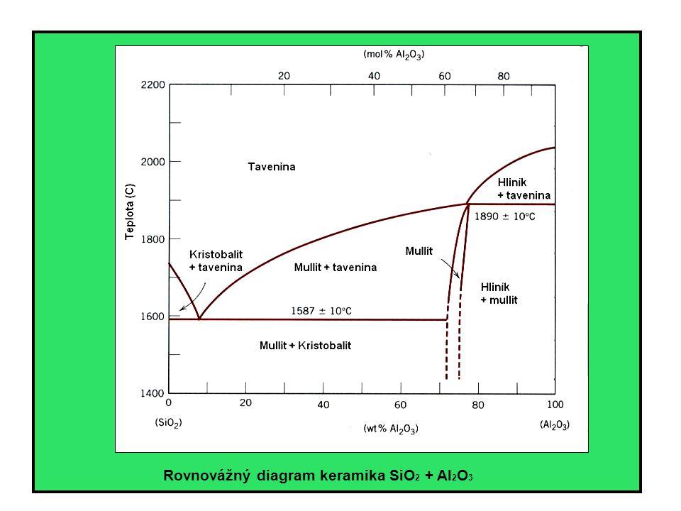Rovnovážný diagram keramika SiO2 + Al2O3
