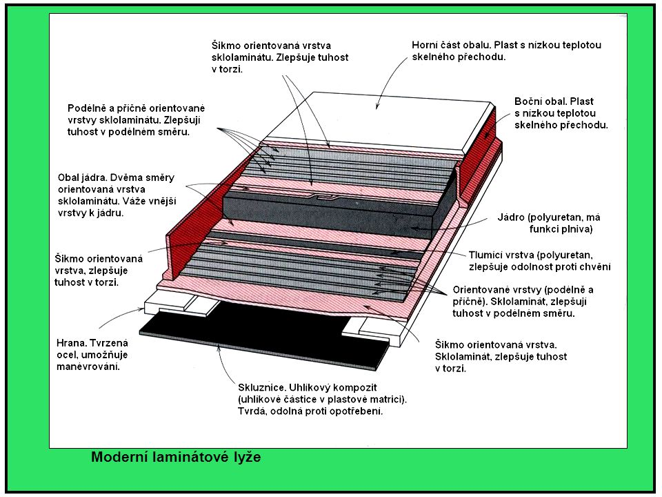 Moderní laminátové lyže