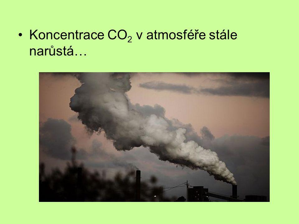 Koncentrace CO2 v atmosféře stále narůstá…