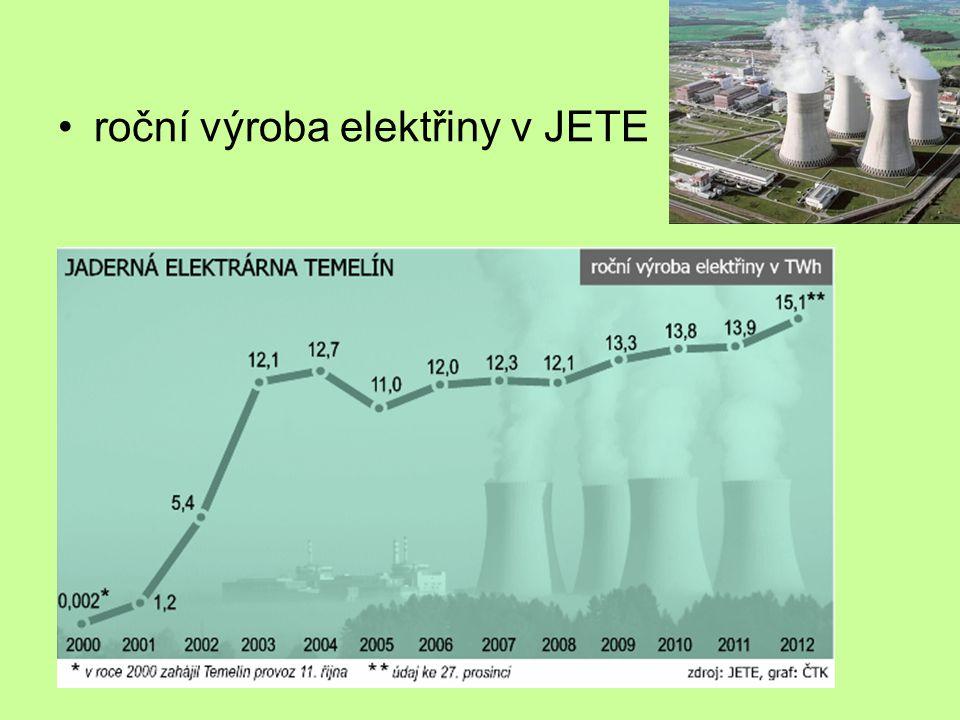roční výroba elektřiny v JETE