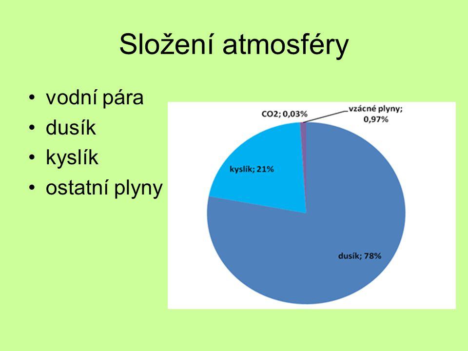 Složení atmosféry vodní pára dusík kyslík ostatní plyny