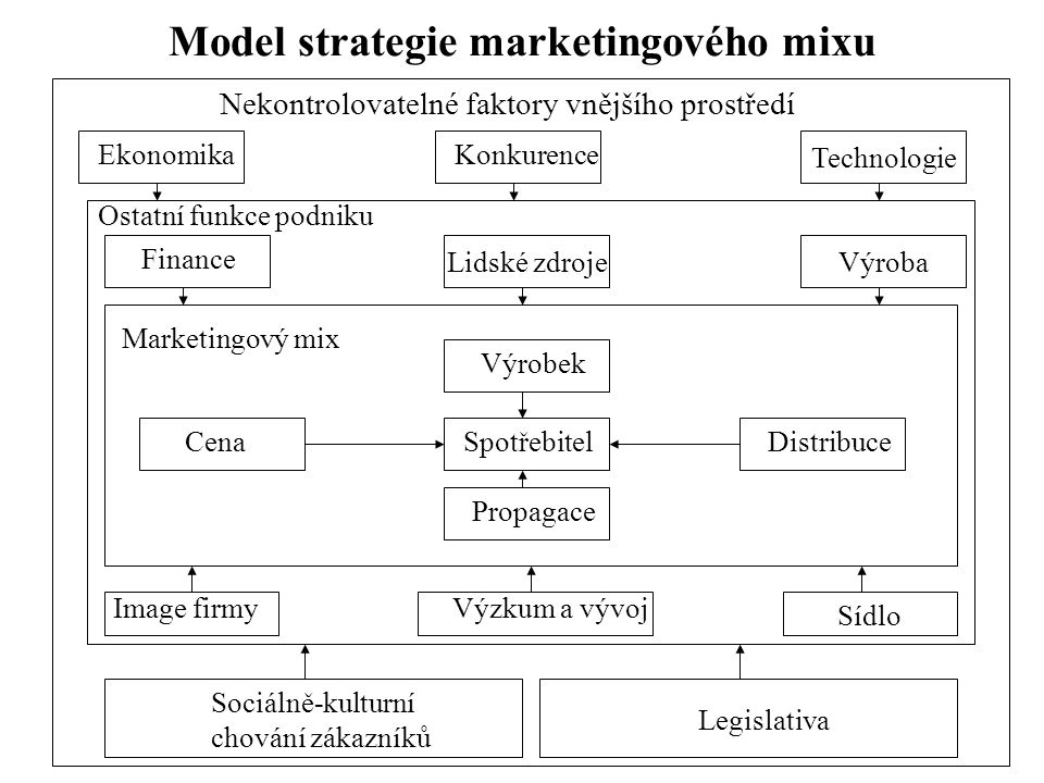 Model strategie marketingového mixu