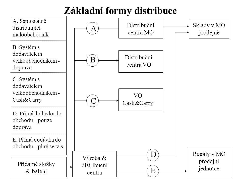 Základní formy distribuce