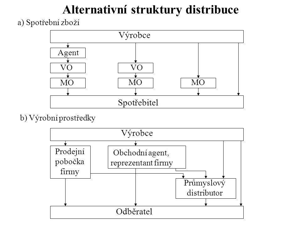 Alternativní struktury distribuce