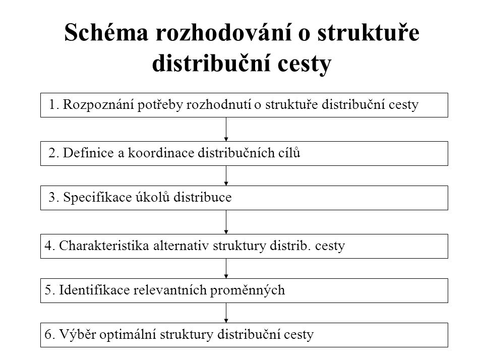 Schéma rozhodování o struktuře distribuční cesty