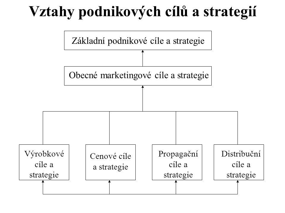 Vztahy podnikových cílů a strategií