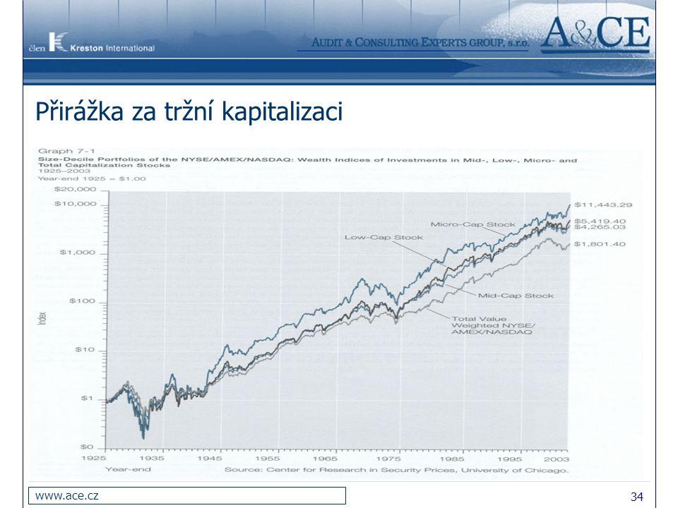 Přirážka za tržní kapitalizaci