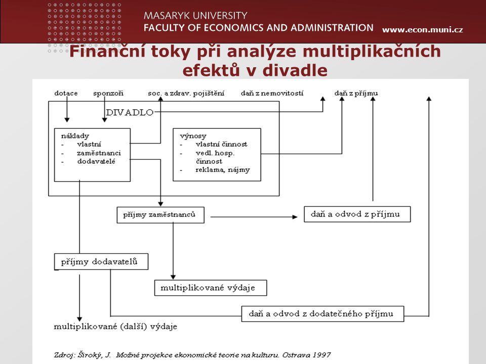 Finanční toky při analýze multiplikačních efektů v divadle
