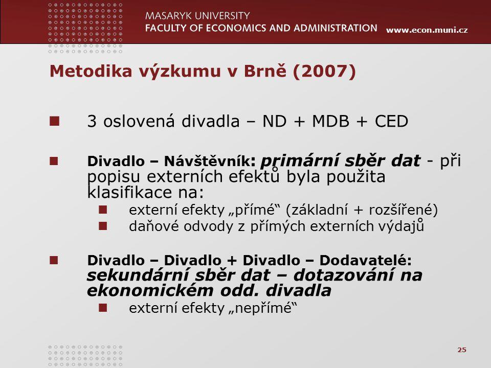 Metodika výzkumu v Brně (2007)