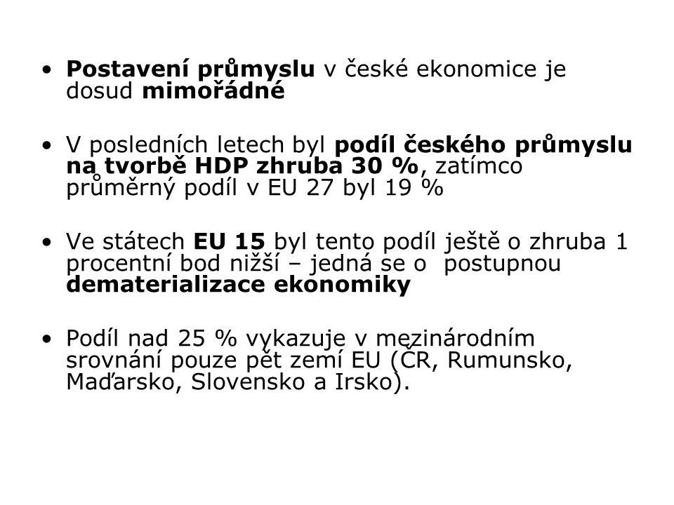Postavení průmyslu v české ekonomice je dosud mimořádné