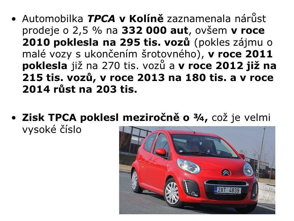 Automobilka TPCA v Kolíně zaznamenala nárůst prodeje o 2,5 % na 332 000 aut, ovšem v roce 2010 poklesla na 295 tis. vozů (pokles zájmu o malé vozy s ukončením šrotovného), v roce 2011 poklesla již na 270 tis. vozů a v roce 2012 již na 215 tis. vozů, v roce 2013 na 180 tis. a v roce 2014 růst na 203 tis.