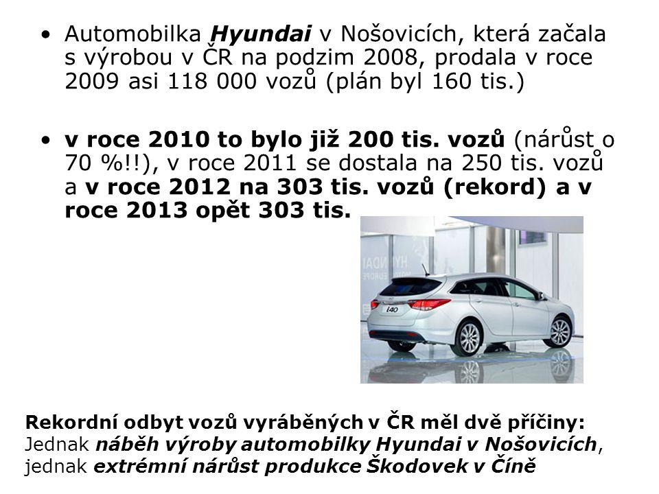 Automobilka Hyundai v Nošovicích, která začala s výrobou v ČR na podzim 2008, prodala v roce 2009 asi 118 000 vozů (plán byl 160 tis.)