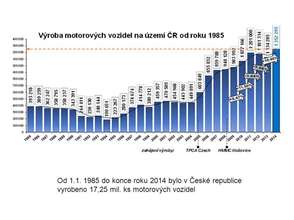 Od 1.1. 1985 do konce roku 2014 bylo v České republice