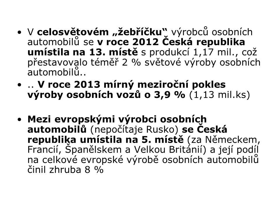 """V celosvětovém """"žebříčku výrobců osobních automobilů se v roce 2012 Česká republika umístila na 13. místě s produkcí 1,17 mil., což přestavovalo téměř 2 % světové výroby osobních automobilů.."""