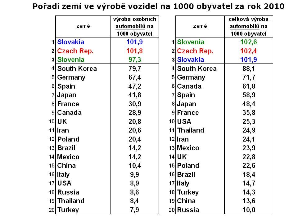 Pořadí zemí ve výrobě vozidel na 1000 obyvatel za rok 2010