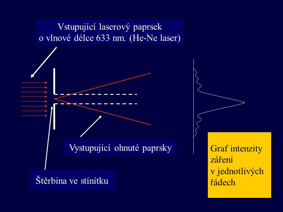 Vstupující laserový paprsek o vlnové délce 633 nm. (He-Ne laser)