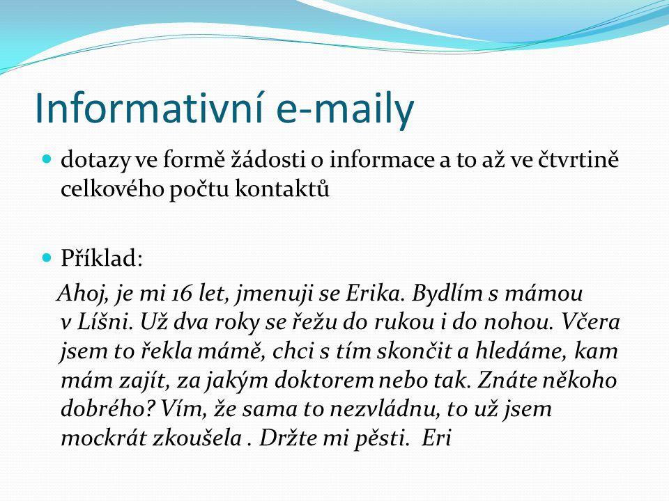 Informativní e-maily dotazy ve formě žádosti o informace a to až ve čtvrtině celkového počtu kontaktů.