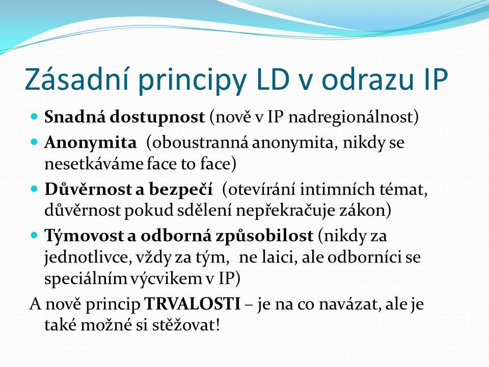 Zásadní principy LD v odrazu IP