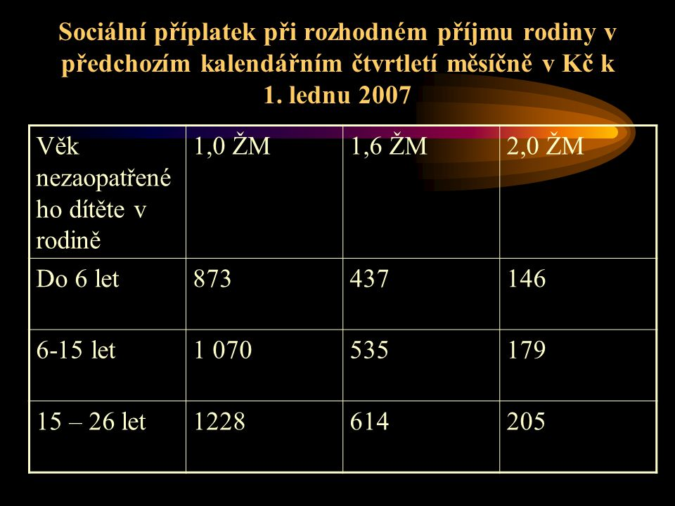 Sociální příplatek při rozhodném příjmu rodiny v předchozím kalendářním čtvrtletí měsíčně v Kč k 1. lednu 2007