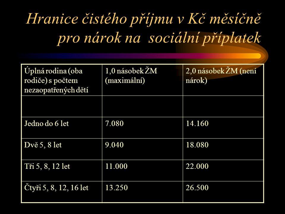 Hranice čistého příjmu v Kč měsíčně pro nárok na sociální příplatek