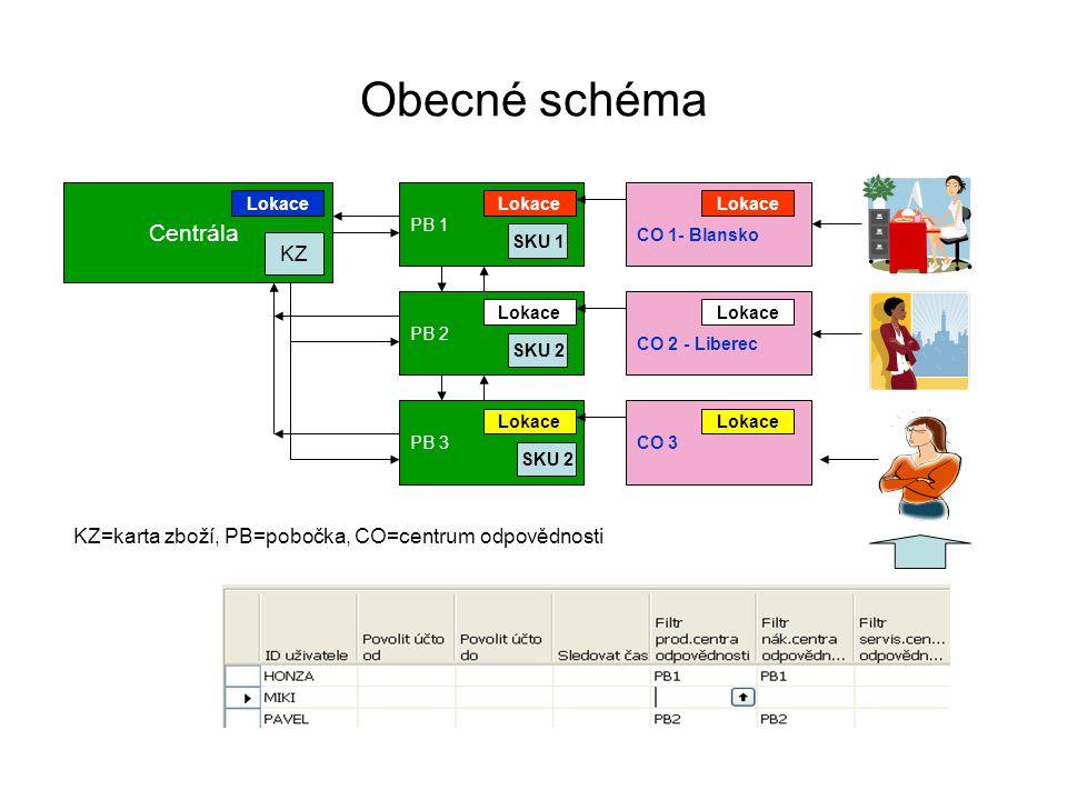 Obecné schéma Centrála KZ