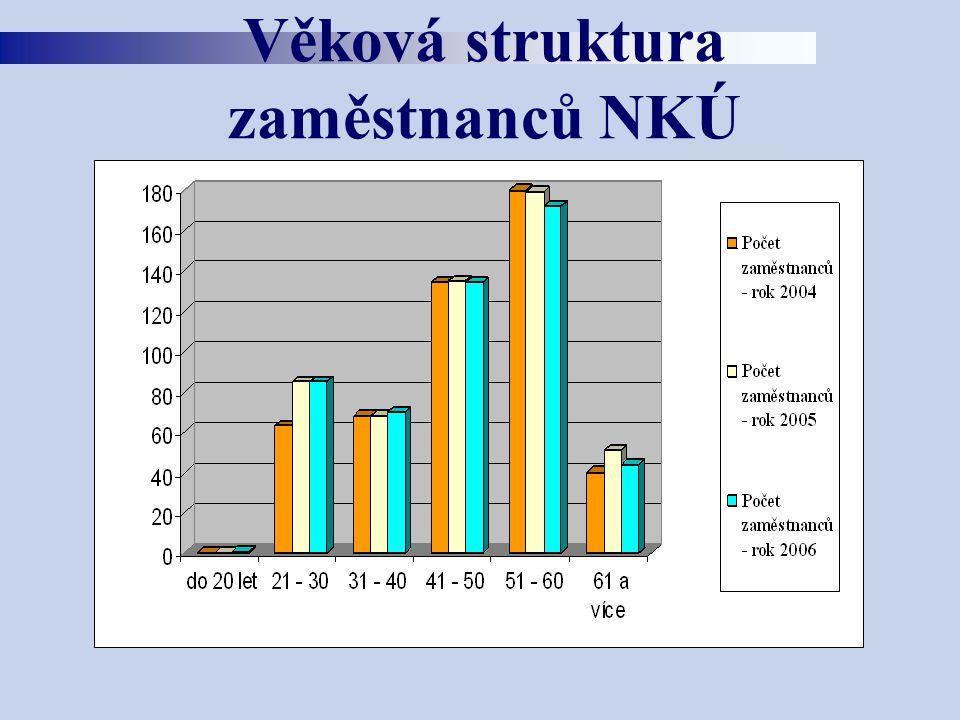 Věková struktura zaměstnanců NKÚ
