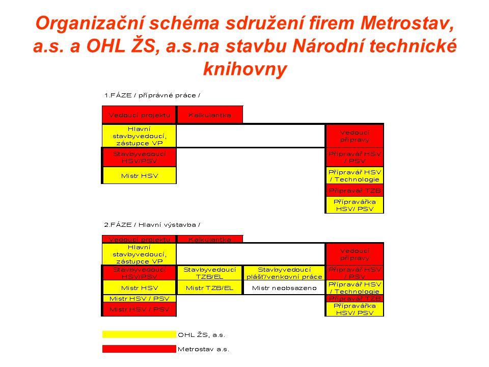 Organizační schéma sdružení firem Metrostav, a. s. a OHL ŽS, a. s