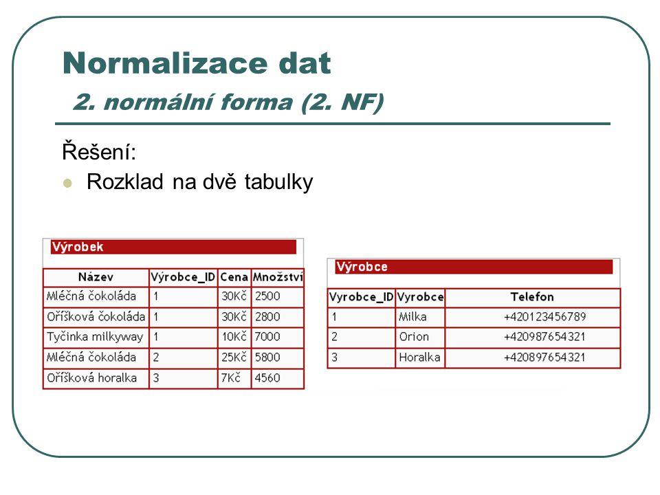 Normalizace dat 2. normální forma (2. NF)
