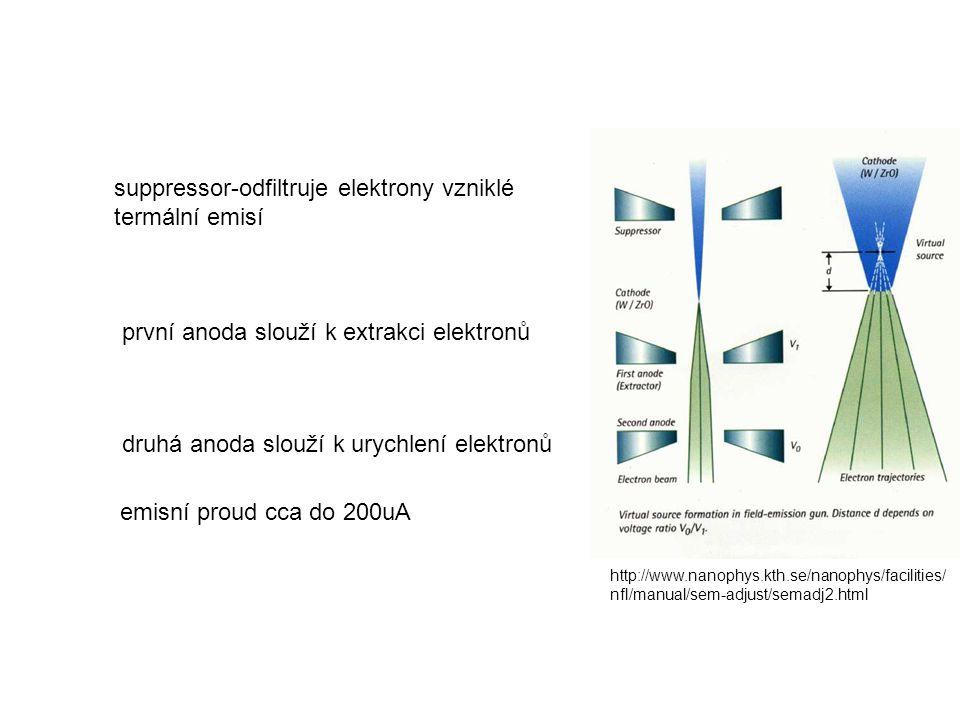 suppressor-odfiltruje elektrony vzniklé termální emisí