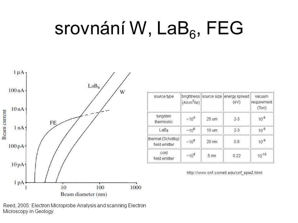 srovnání W, LaB6, FEG http://www.cnf.cornell.edu/cnf_spie2.html.