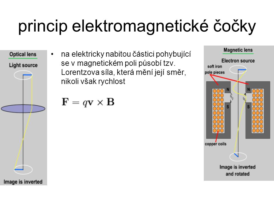 princip elektromagnetické čočky
