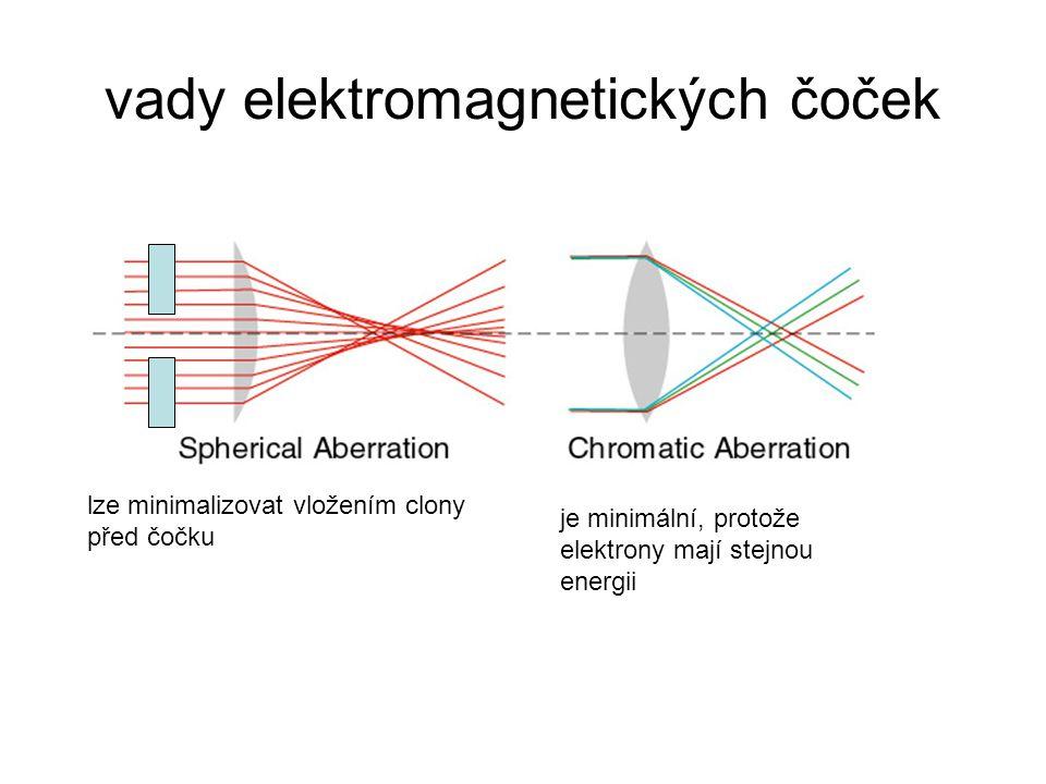 vady elektromagnetických čoček