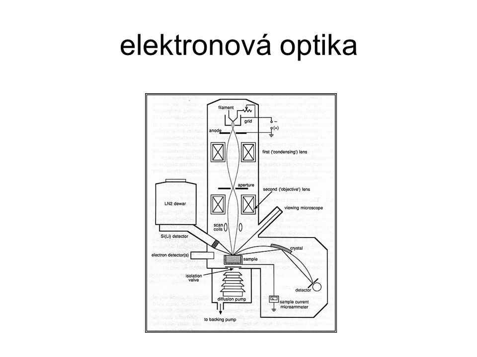 elektronová optika