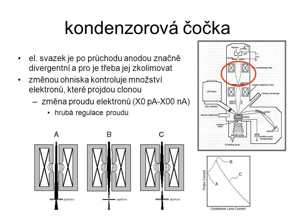 kondenzorová čočka el. svazek je po průchodu anodou značně divergentní a pro je třeba jej zkolimovat.